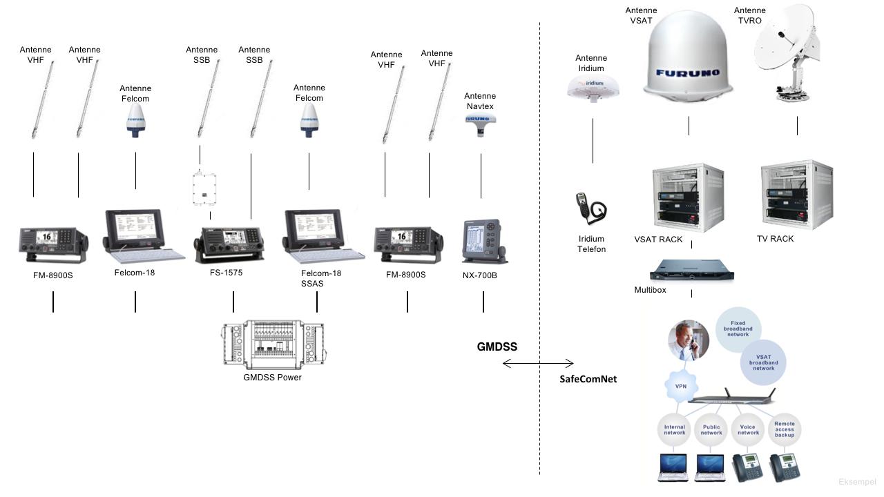 Linebåt – Kommunikasjon
